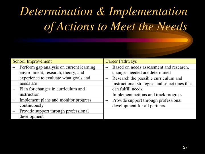 Determination & Implementation of Actions to Meet the Needs