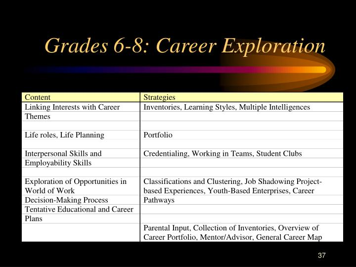 Grades 6-8: Career Exploration