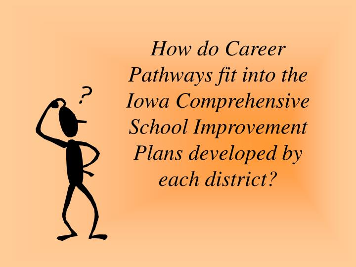How do Career Pathways fit into the Iowa Comprehensive School Improvement Plans developed by each district?