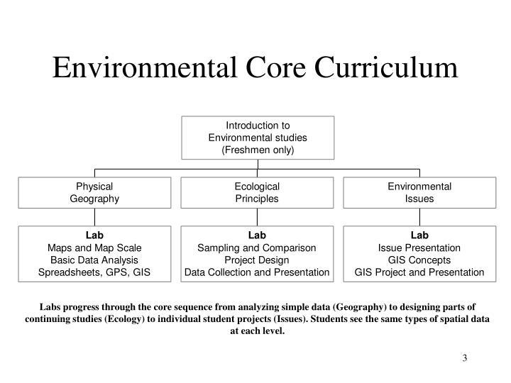 Environmental Core Curriculum
