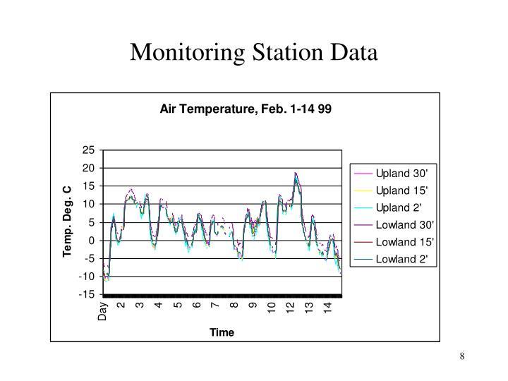 Monitoring Station Data