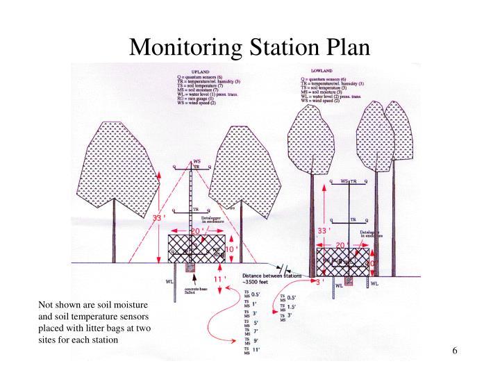 Monitoring Station Plan