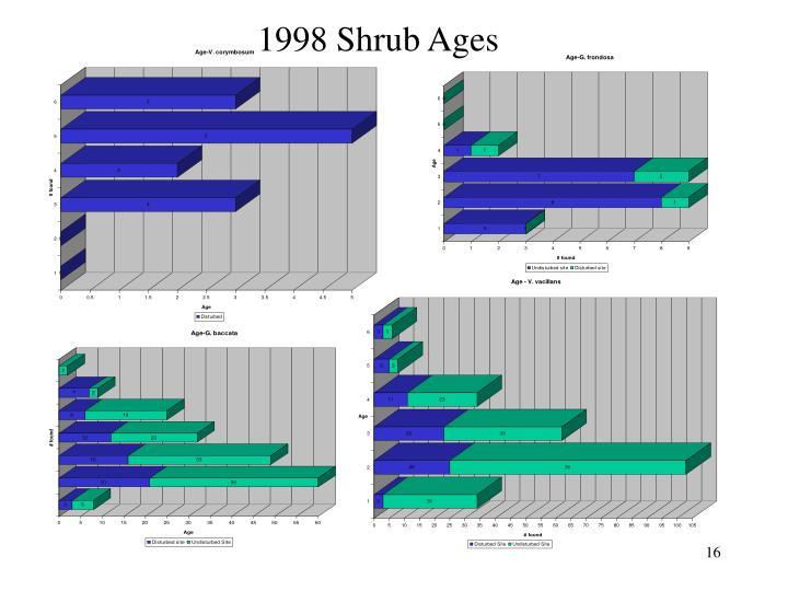 1998 Shrub Ages