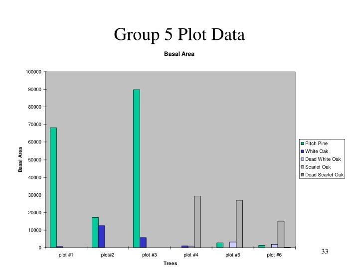 Group 5 Plot Data
