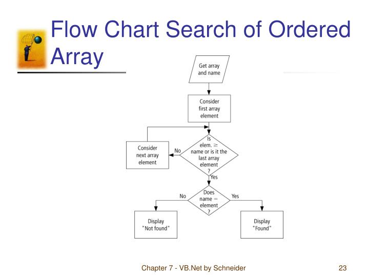 Flow Chart Search of Ordered Array