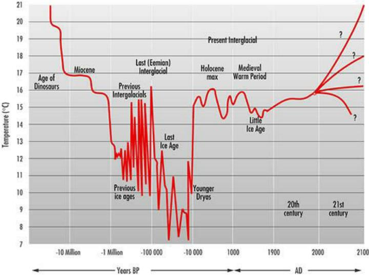 Historical global temperatures