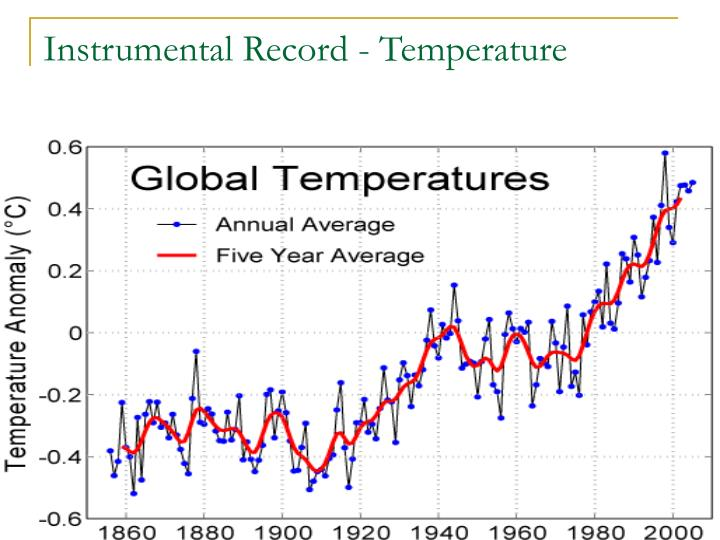 Instrumental Record - Temperature