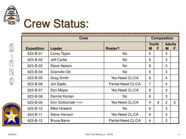 Crew Status: