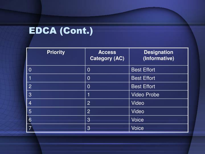 EDCA (Cont.)