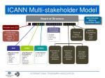 icann multi stakeholder model