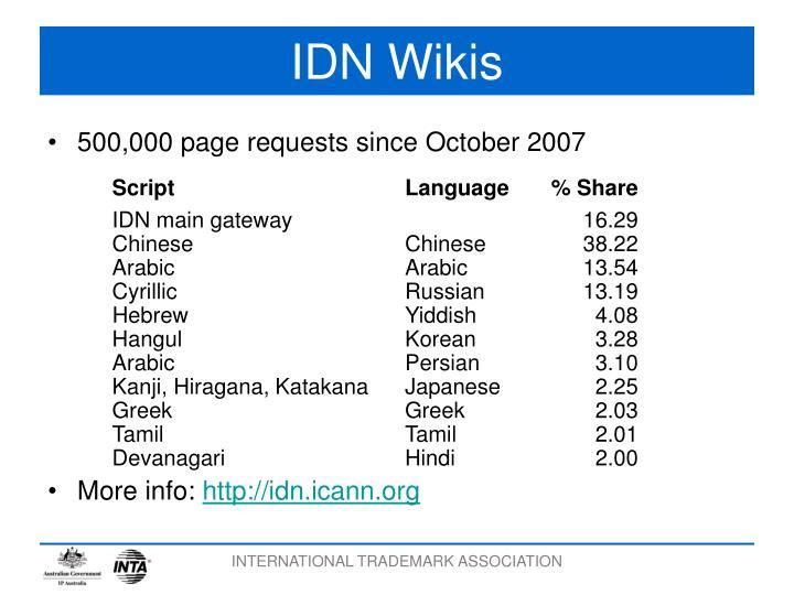 IDN Wikis