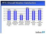 97 overall member satisfaction