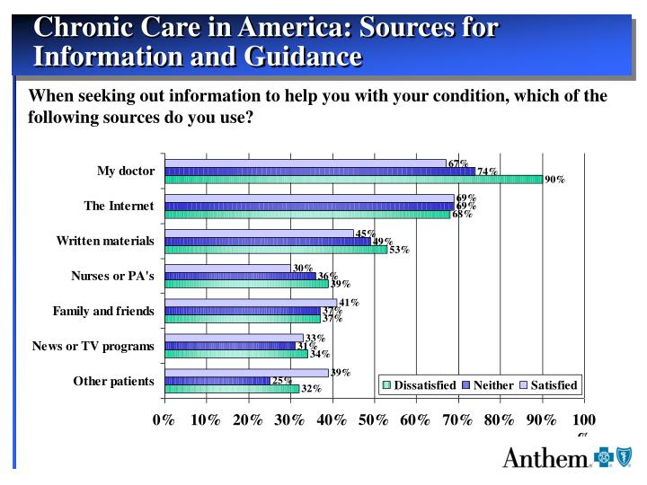 Chronic Care in America: Sources for Information and Guidance