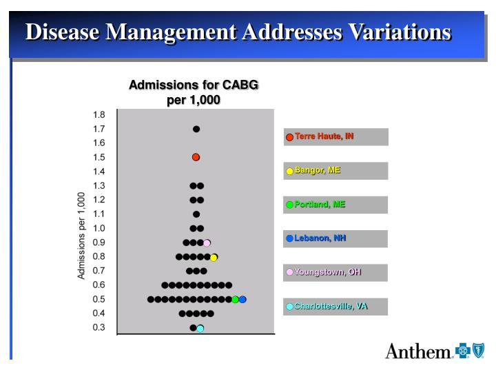 Admissions for CABG