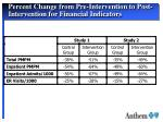 percent change from pre intervention to post intervention for financial indicators