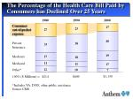 the percentage of the health care bill paid by consumers has declined over 25 years