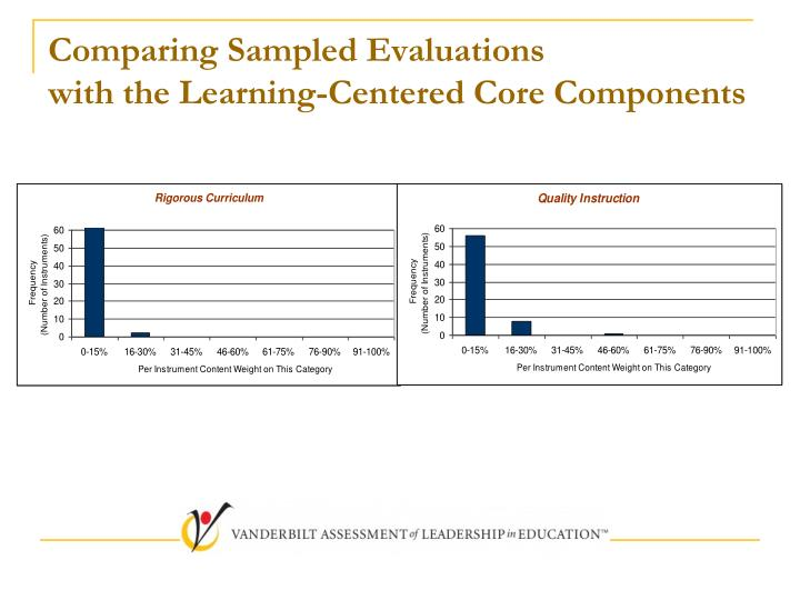 Comparing Sampled Evaluations