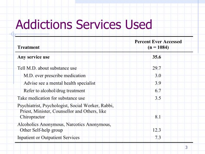 Addictions Services Used