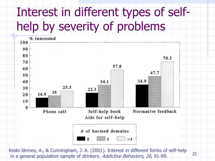 Interest in different types of self-help by severity of problems
