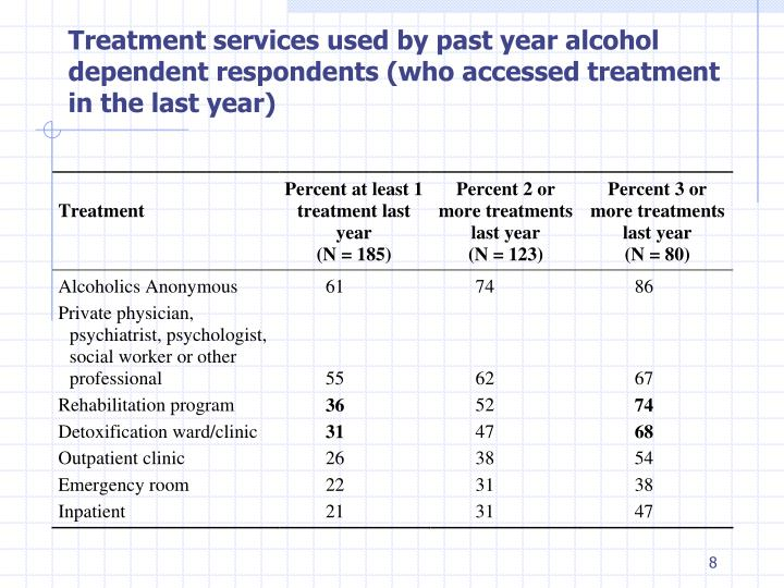 Treatment services used by past year alcohol
