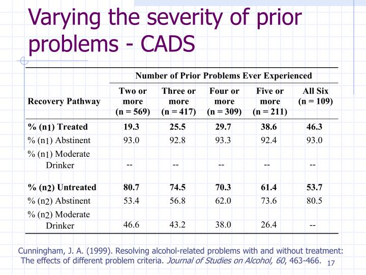 Varying the severity of prior problems - CADS