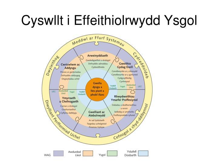 Cyswllt i Effeithiolrwydd Ysgol