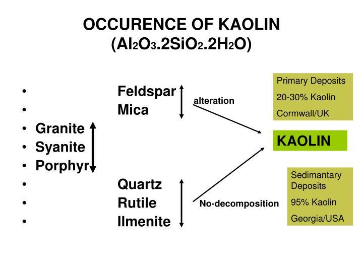 OCCURENCE OF KAOLIN (Al