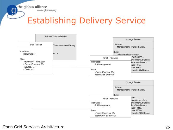 Establishing Delivery Service