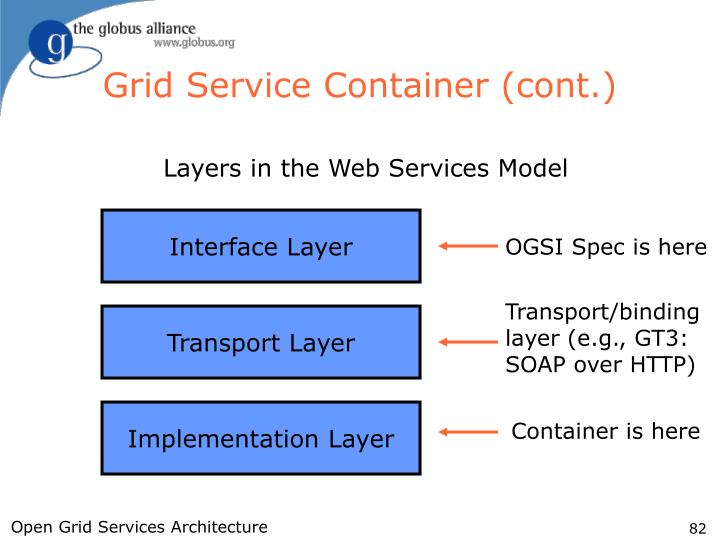 Grid Service Container (cont.)