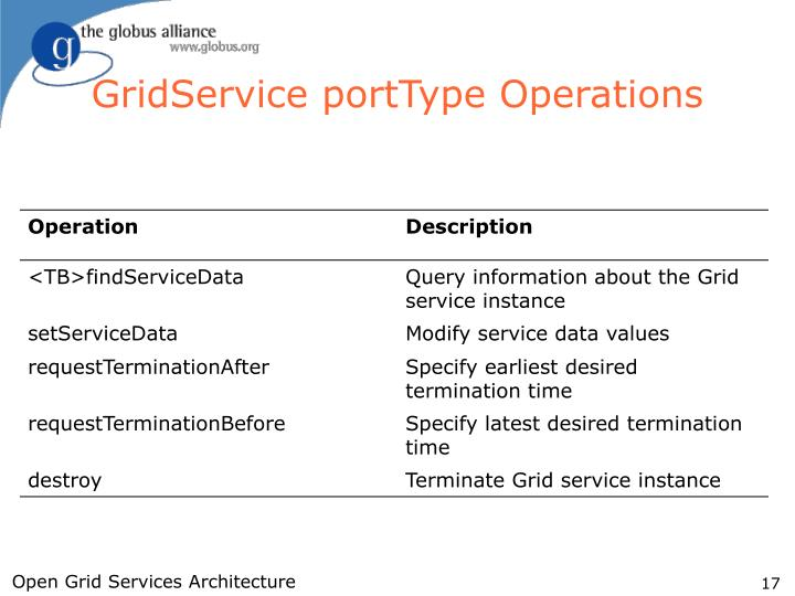GridService portType Operations