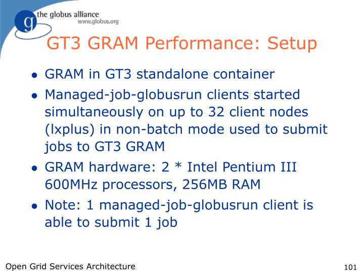 GT3 GRAM Performance: Setup