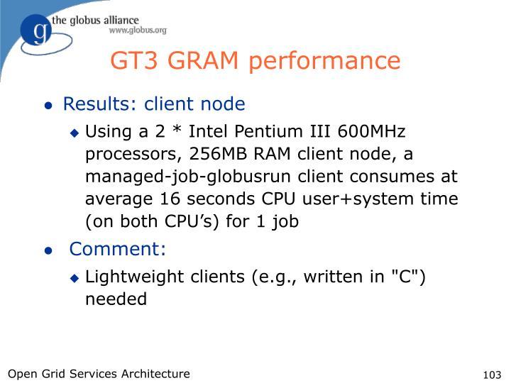 GT3 GRAM performance