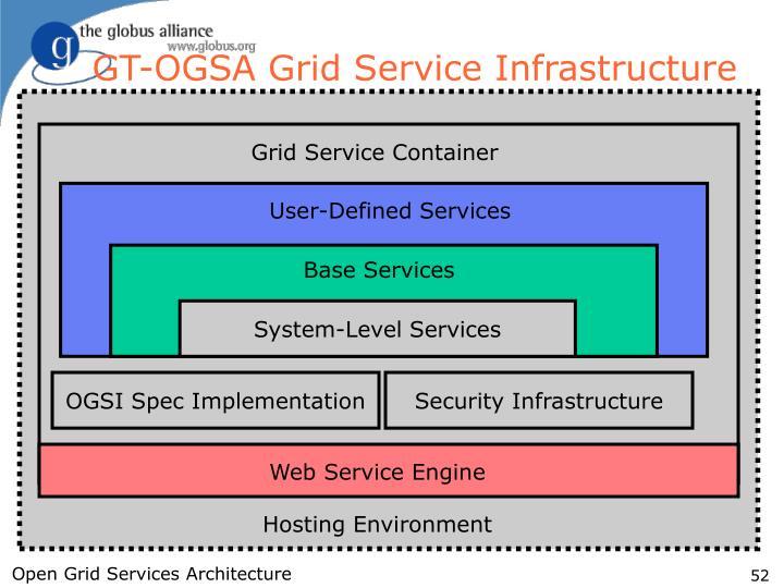 GT-OGSA Grid Service Infrastructure