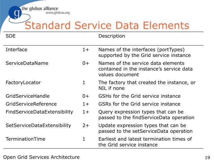 Standard Service Data Elements