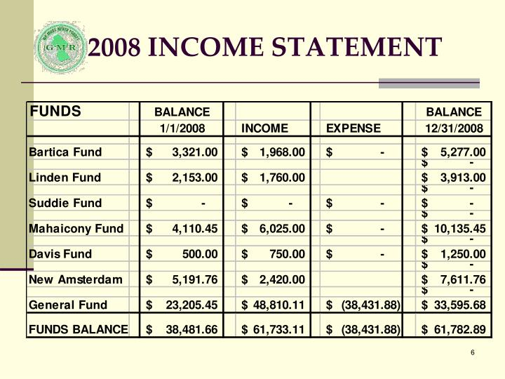 2008 INCOME STATEMENT