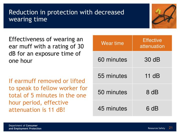 Reduction in protection with decreased wearing time