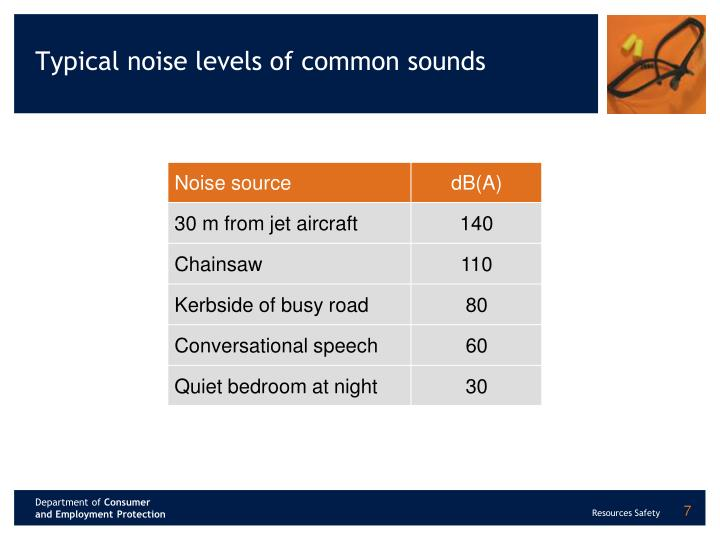 Typical noise levels of common sounds