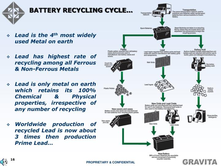 BATTERY RECYCLING CYCLE…