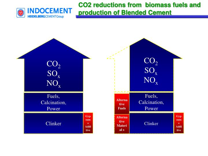 CO2 reductions from  biomass fuels and production of Blended Cement