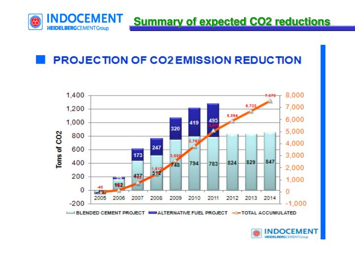 Summary of expected CO2 reductions