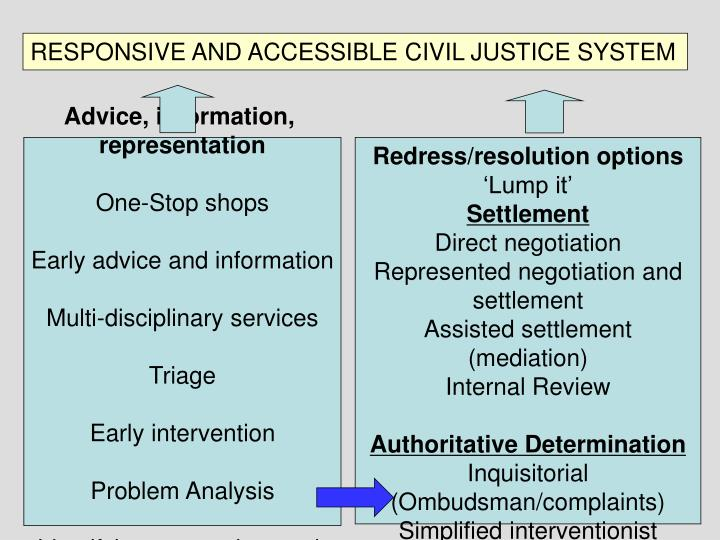 RESPONSIVE AND ACCESSIBLE CIVIL JUSTICE SYSTEM