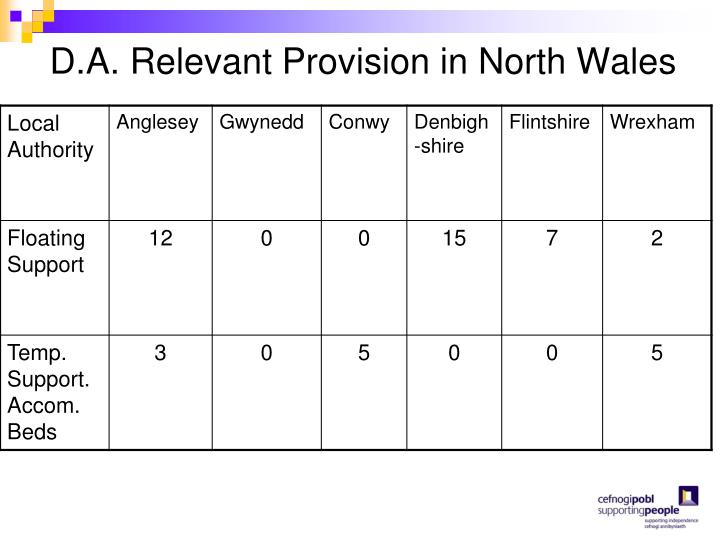 D.A. Relevant Provision in North Wales