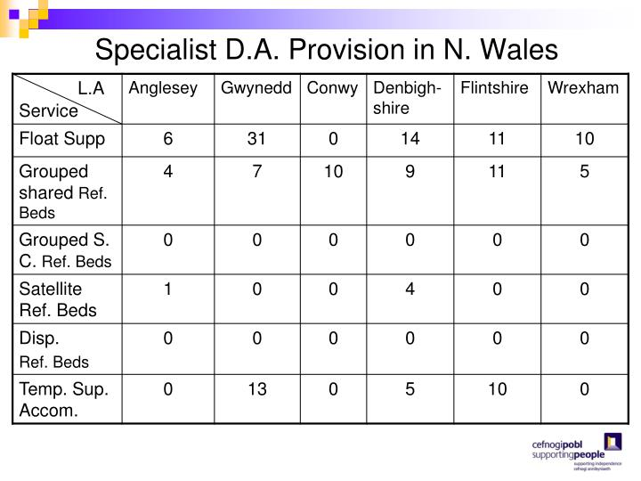 Specialist D.A. Provision in N. Wales