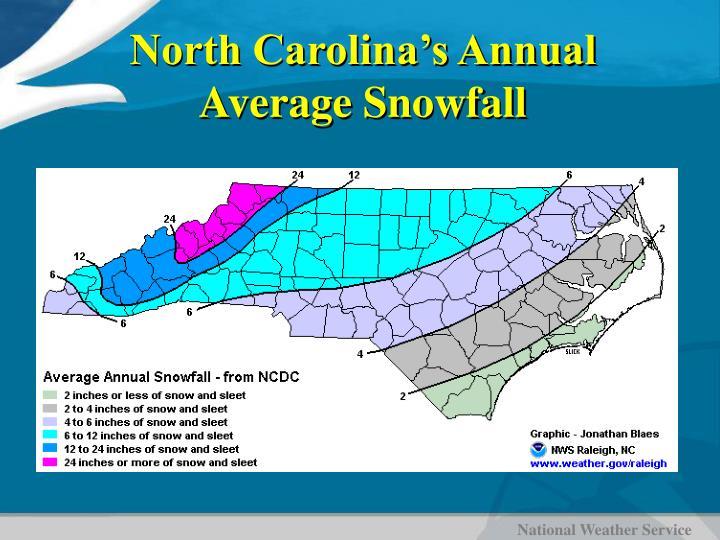 North Carolina's Annual Average Snowfall