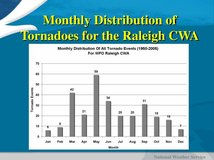 Monthly Distribution of Tornadoes for the Raleigh CWA