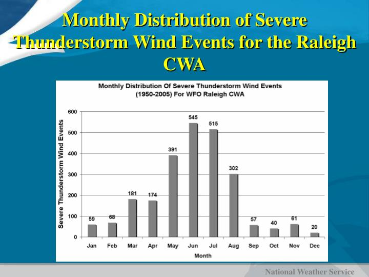 Monthly Distribution of Severe Thunderstorm Wind Events for the Raleigh CWA