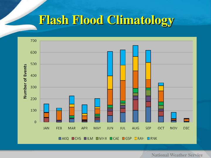 Flash Flood Climatology