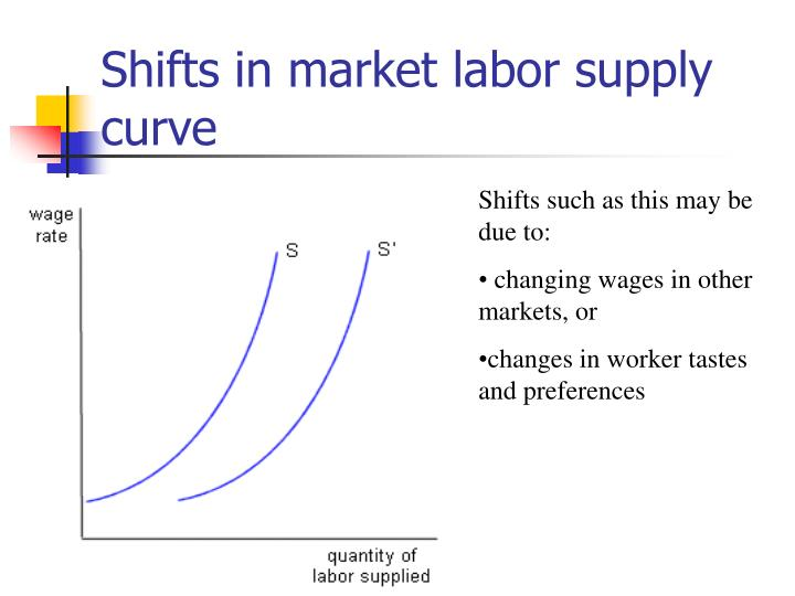 Shifts in market labor supply curve