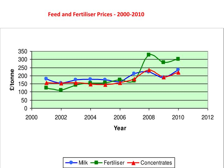 Feed and fertiliser prices: 2000 - 2010