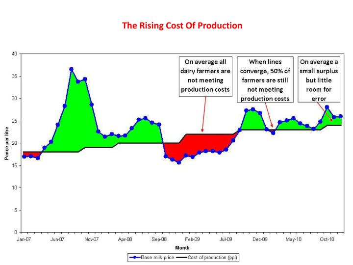 The rising cost of production